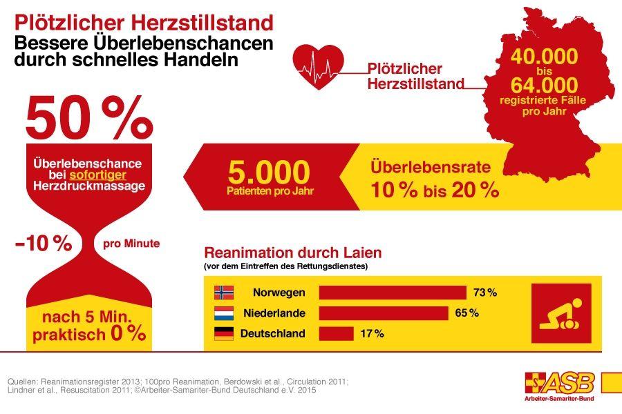 ASB-Infografik-Laienreanimation-nach-Herzstillstand-RGB.jpg